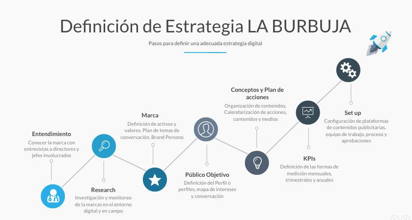 la-burbuja-estrategia-digital