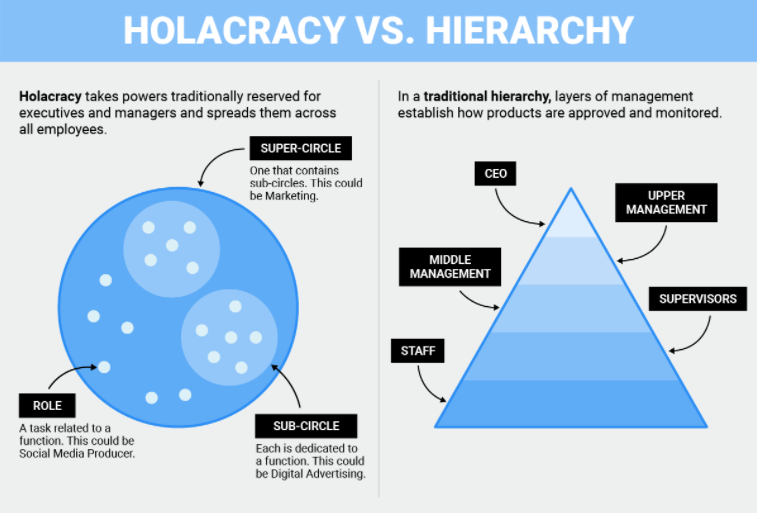 holacracy versus